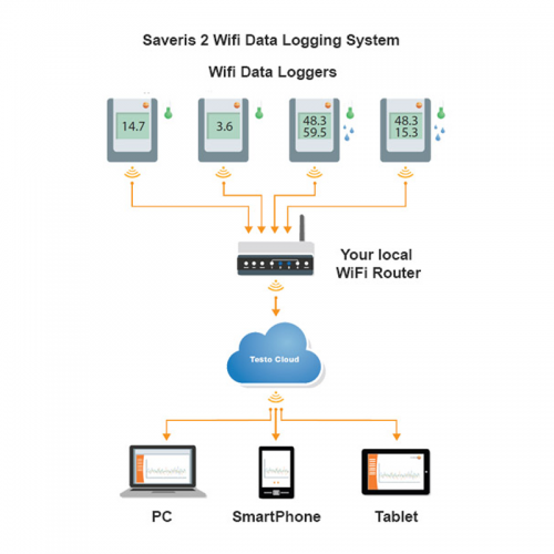 Saveris 2-Wifi Data Logging System